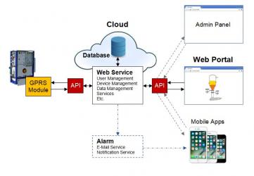 IoT Cloud Lösung