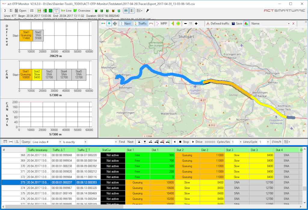 Qualitätssicherung - Visualisierung von Verkehrsdiensten - Automotive
