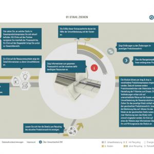 Initiative Ressourceneffizienz im Unternehmen